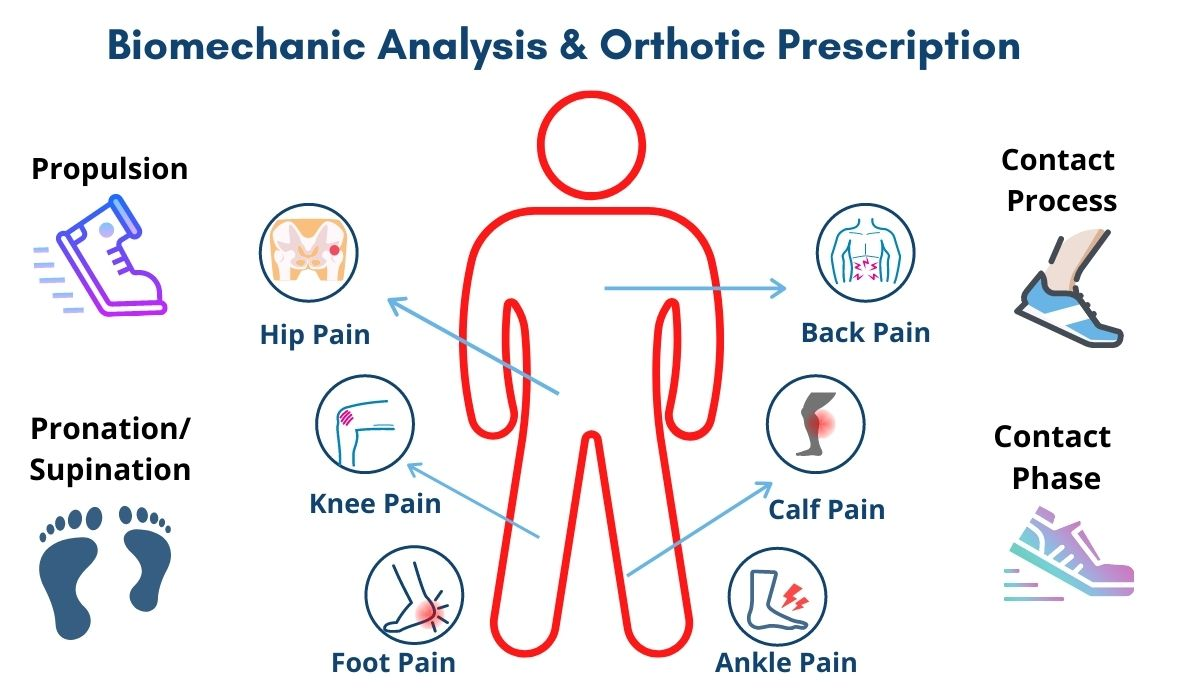 Biomechanical Analysis & Orthotic Prescription, The House Clinics, Podiatry, Bristol